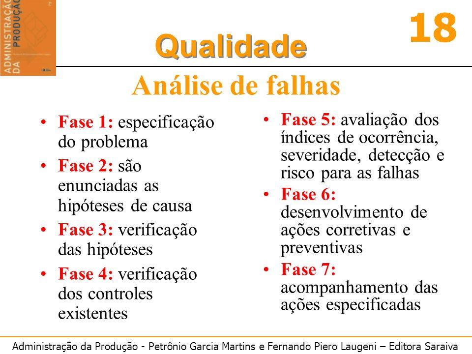 Análise de falhas Fase 1: especificação do problema
