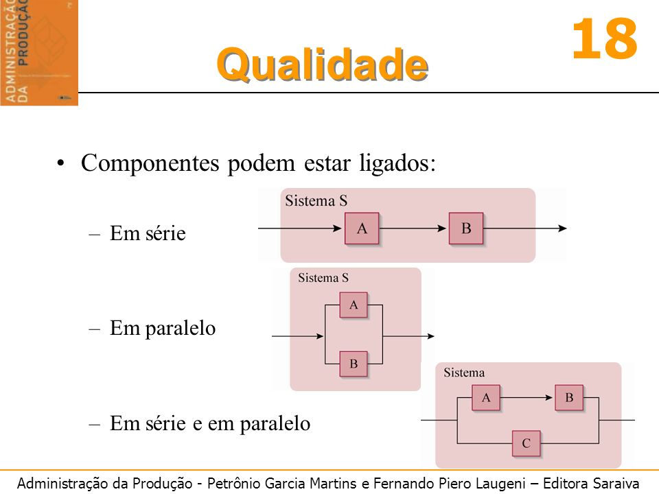 Componentes podem estar ligados: