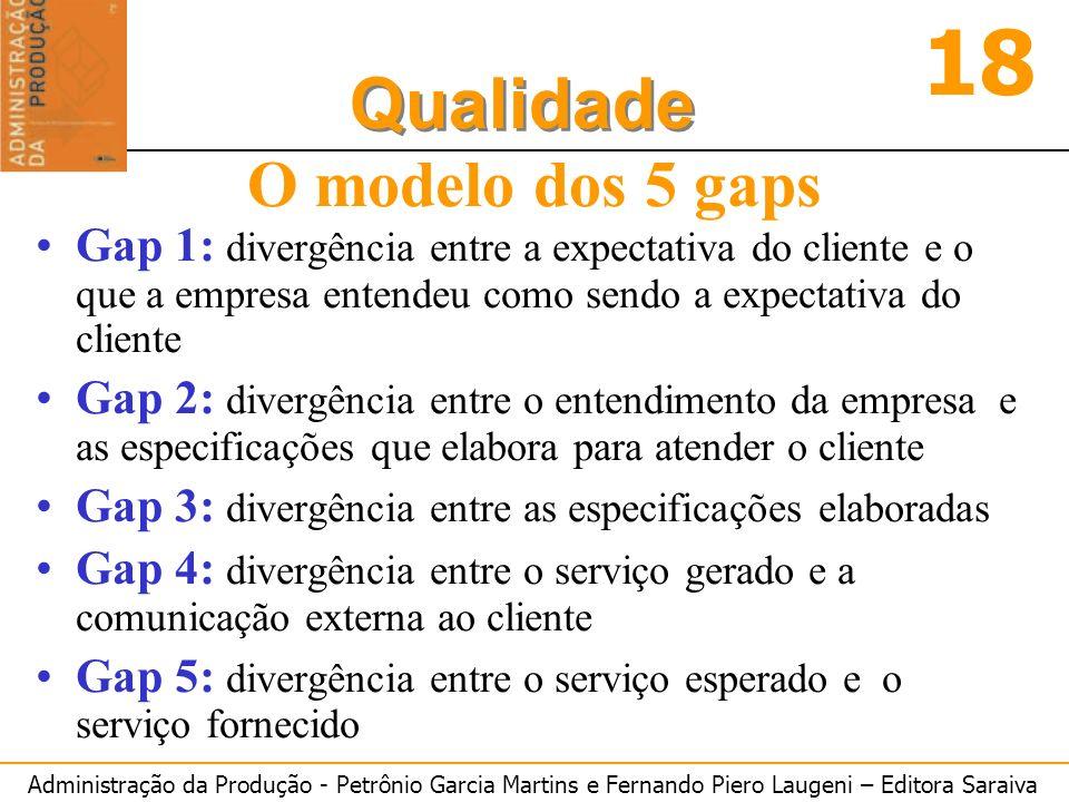 O modelo dos 5 gaps Gap 1: divergência entre a expectativa do cliente e o que a empresa entendeu como sendo a expectativa do cliente.