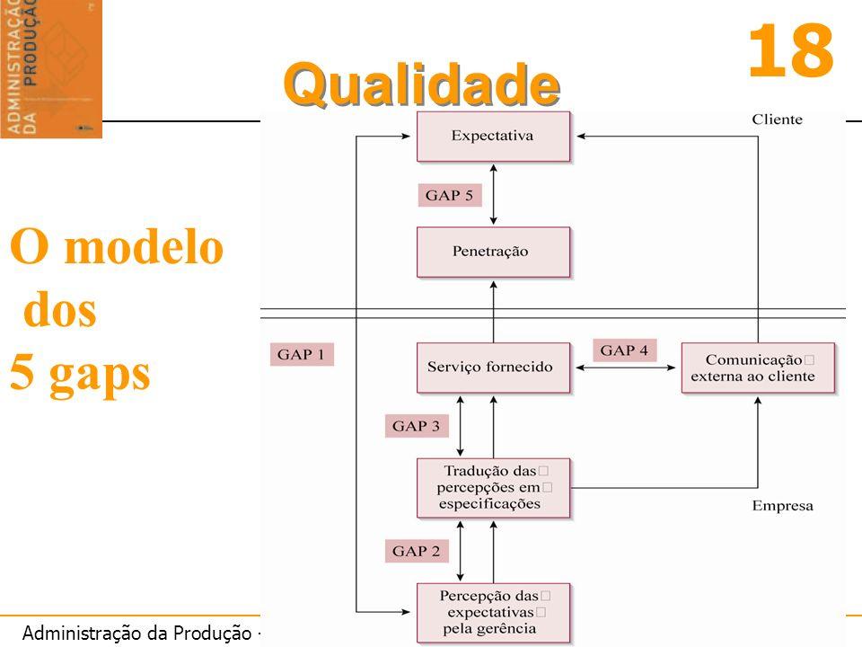 O modelo dos 5 gaps