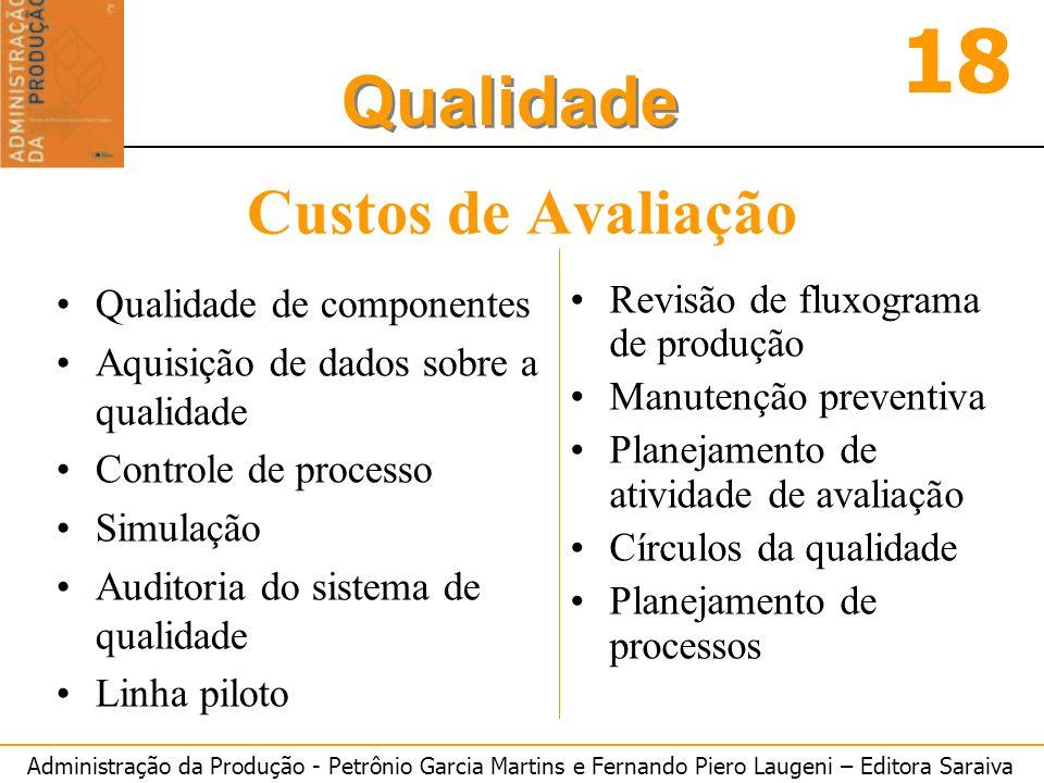 Custos de Avaliação Qualidade de componentes