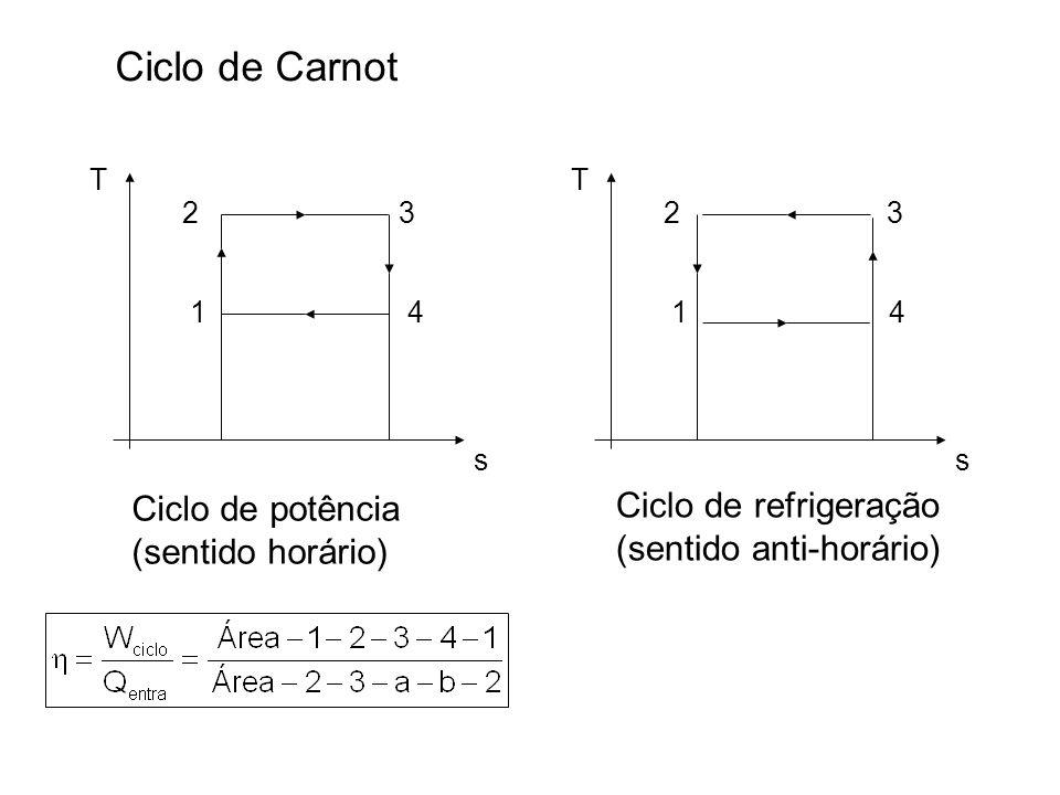 Ciclo de Carnot Ciclo de refrigeração Ciclo de potência