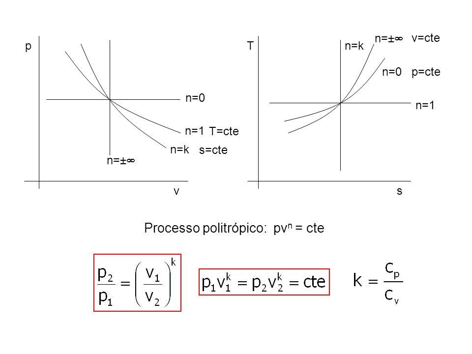 Processo politrópico: pvn = cte