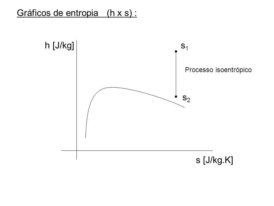 Gráficos de entropia (h x s) :