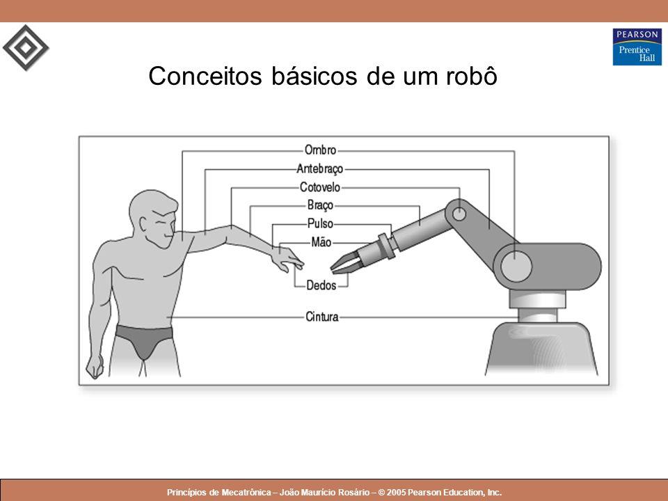 Conceitos básicos de um robô