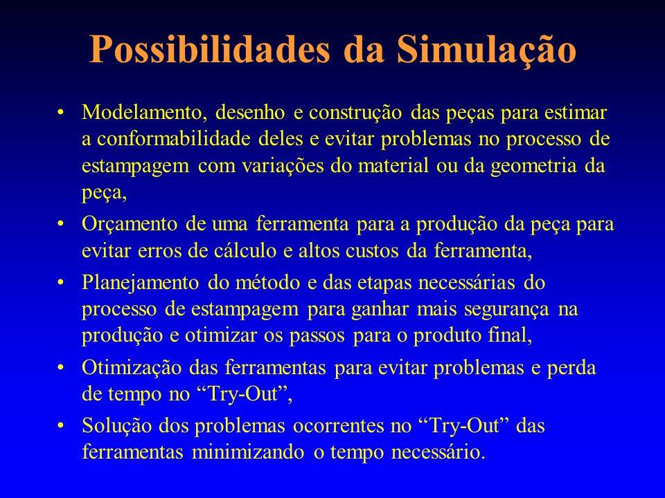 Possibilidades da Simulação