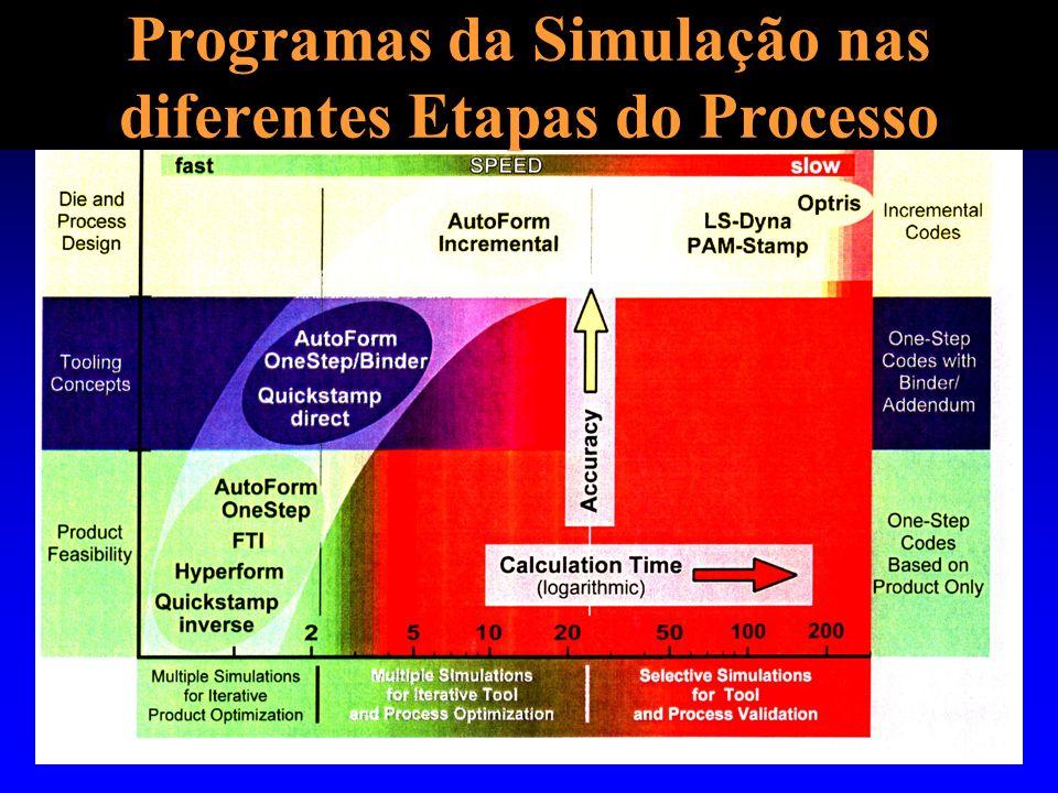 Programas da Simulação nas diferentes Etapas do Processo