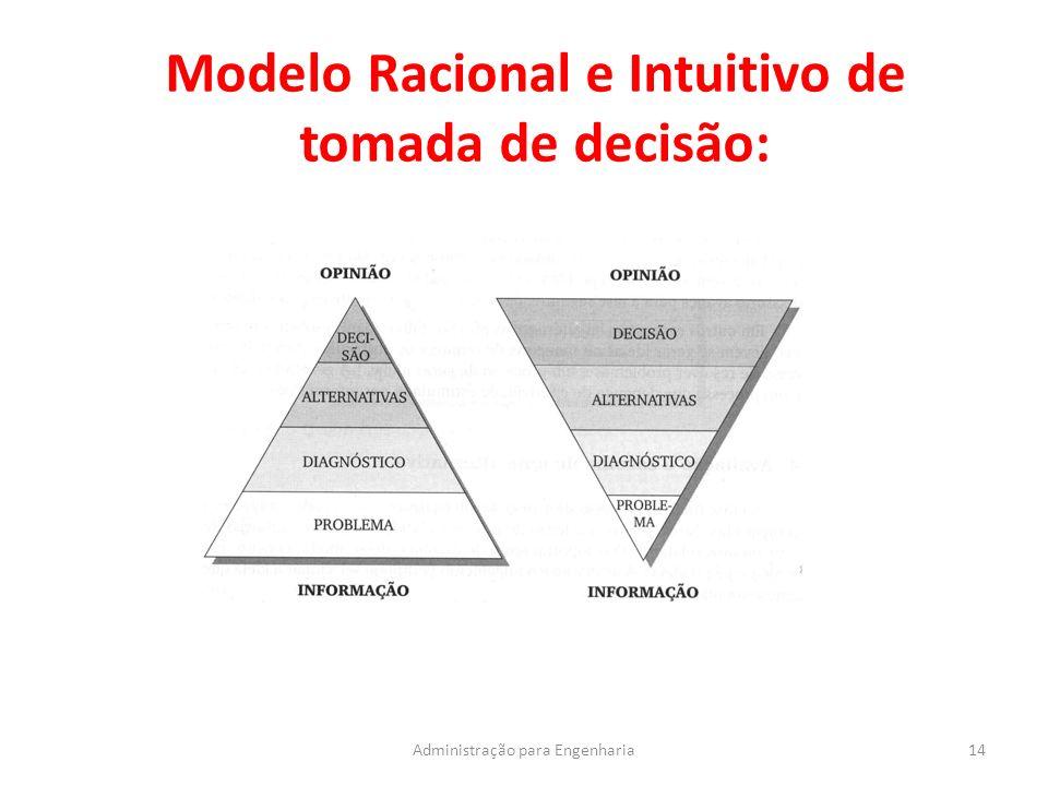 Modelo Racional e Intuitivo de tomada de decisão: