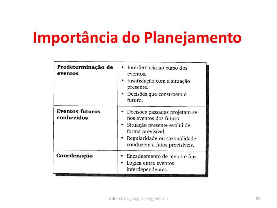 Importância do Planejamento