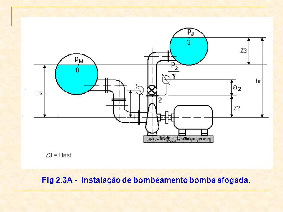 Fig 2.3A - Instalação de bombeamento bomba afogada.
