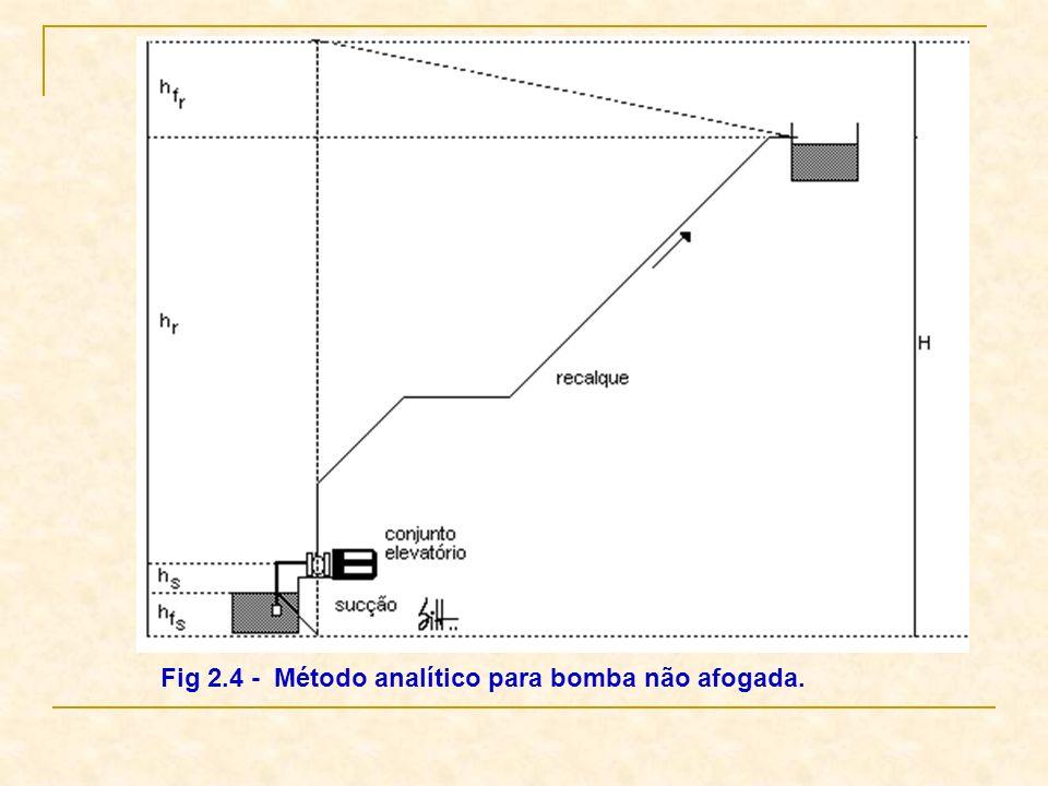 Fig 2.4 - Método analítico para bomba não afogada.