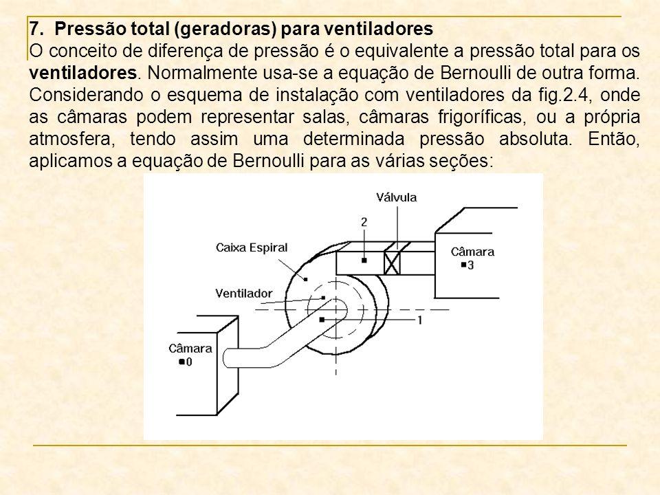 7. Pressão total (geradoras) para ventiladores
