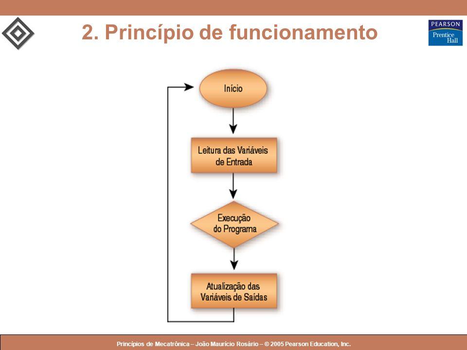 2. Princípio de funcionamento