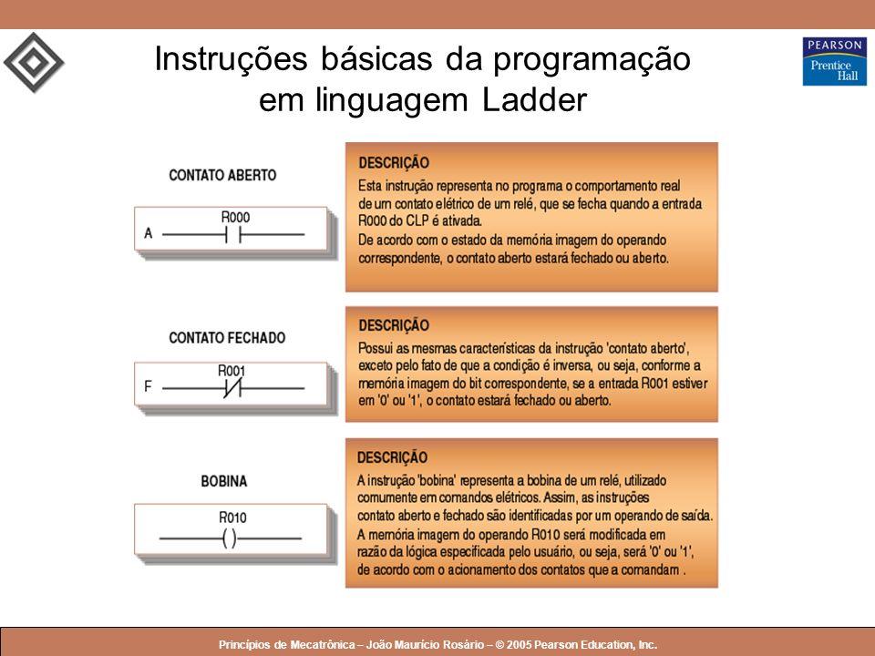 Instruções básicas da programação em linguagem Ladder