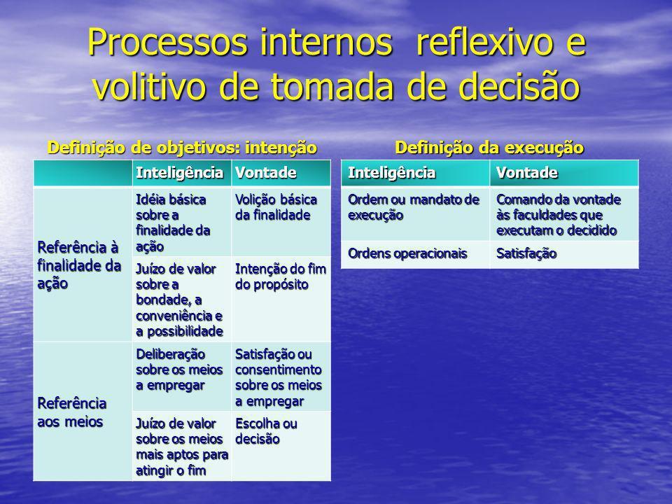 Processos internos reflexivo e volitivo de tomada de decisão