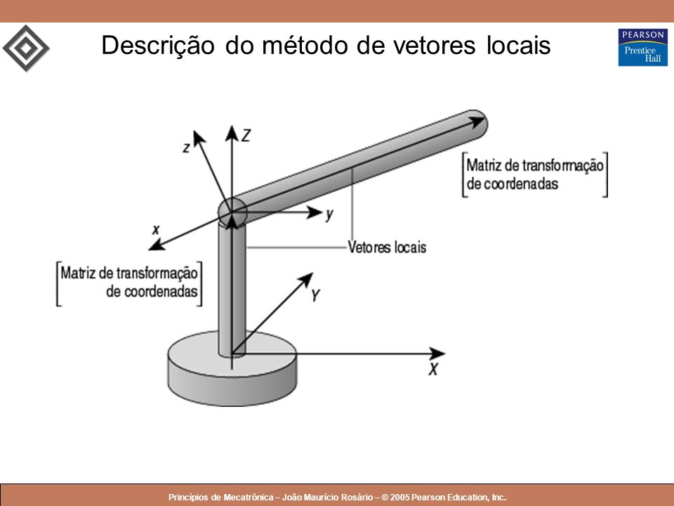 Descrição do método de vetores locais