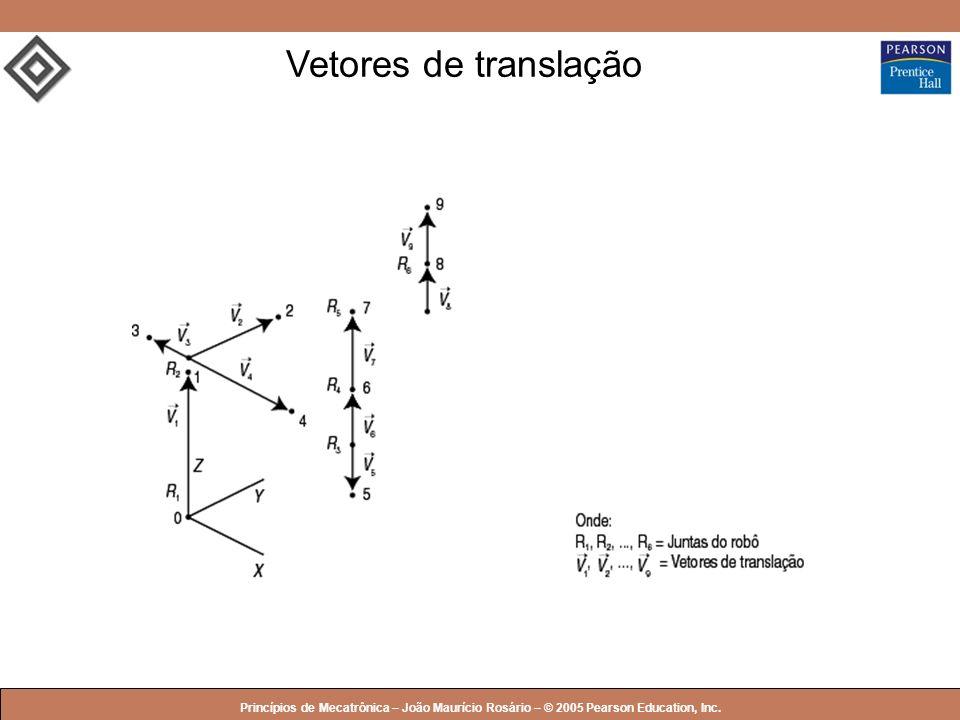 Vetores de translação Princípios de Mecatrônica – João Maurício Rosário – © 2005 Pearson Education, Inc.