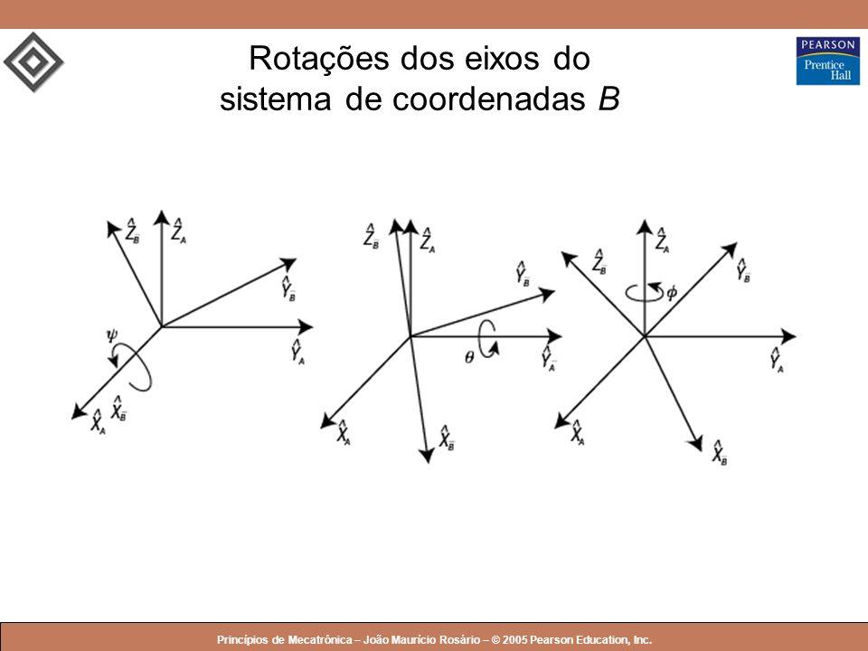 Rotações dos eixos do sistema de coordenadas B