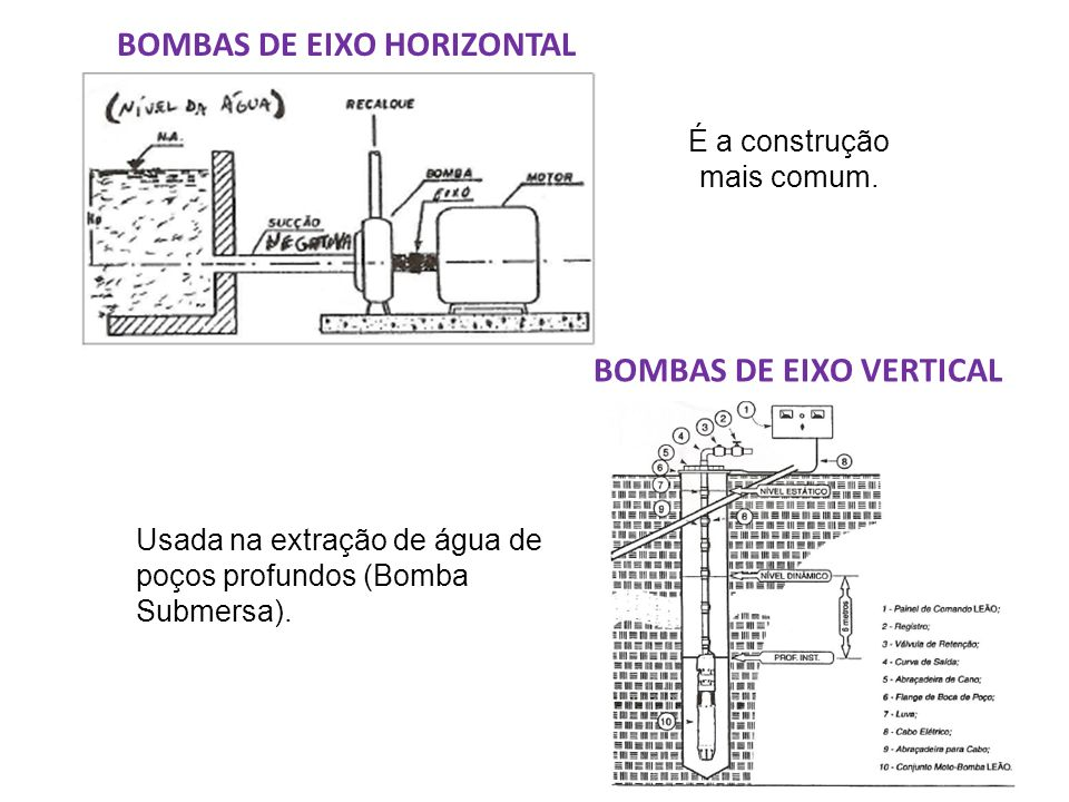 BOMBAS DE EIXO HORIZONTAL BOMBAS DE EIXO VERTICAL
