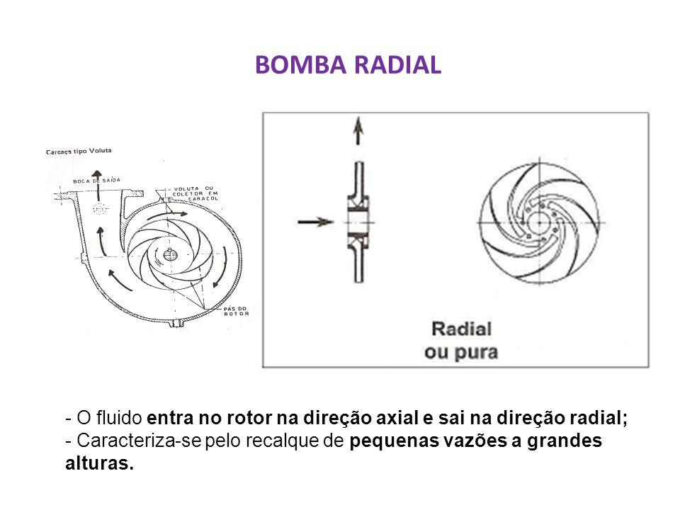 BOMBA RADIAL - O fluido entra no rotor na direção axial e sai na direção radial;