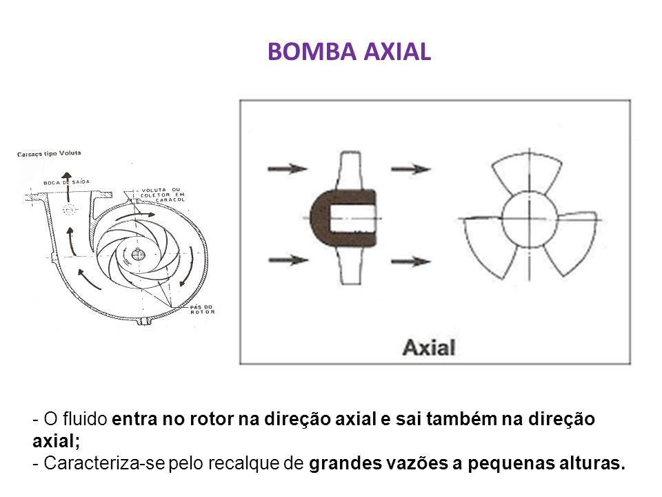 BOMBA AXIAL - O fluido entra no rotor na direção axial e sai também na direção axial;