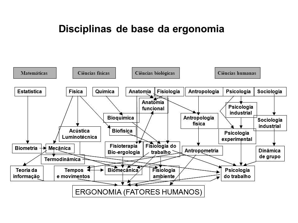Disciplinas de base da ergonomia