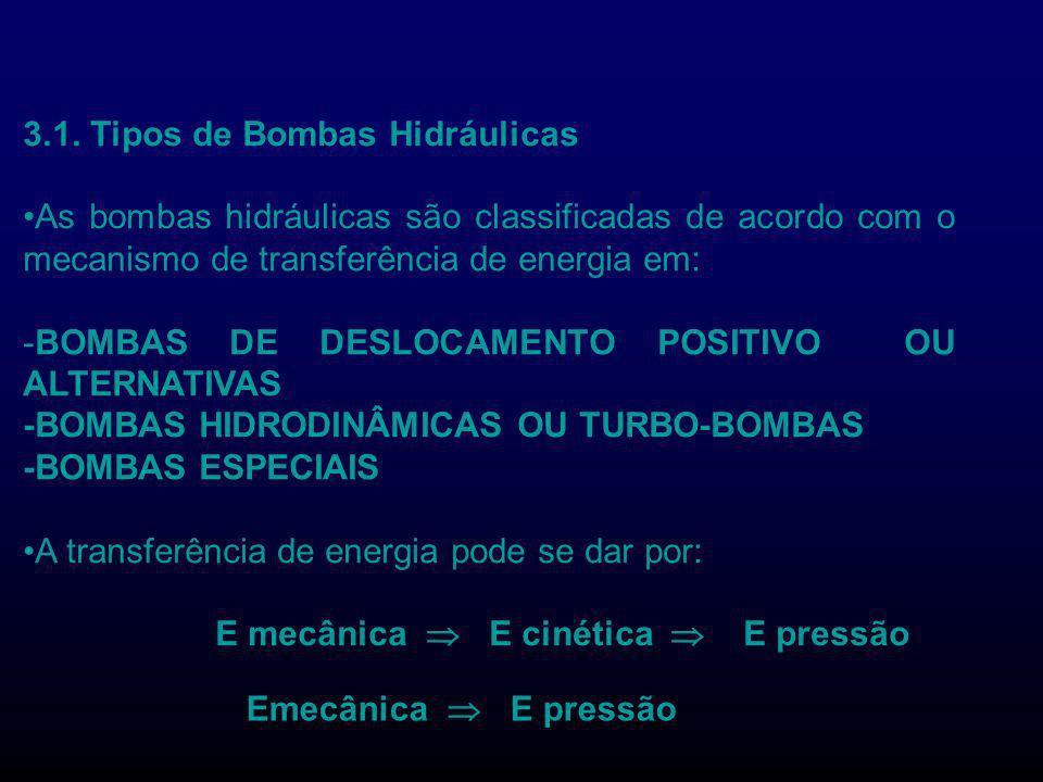 3.1. Tipos de Bombas Hidráulicas