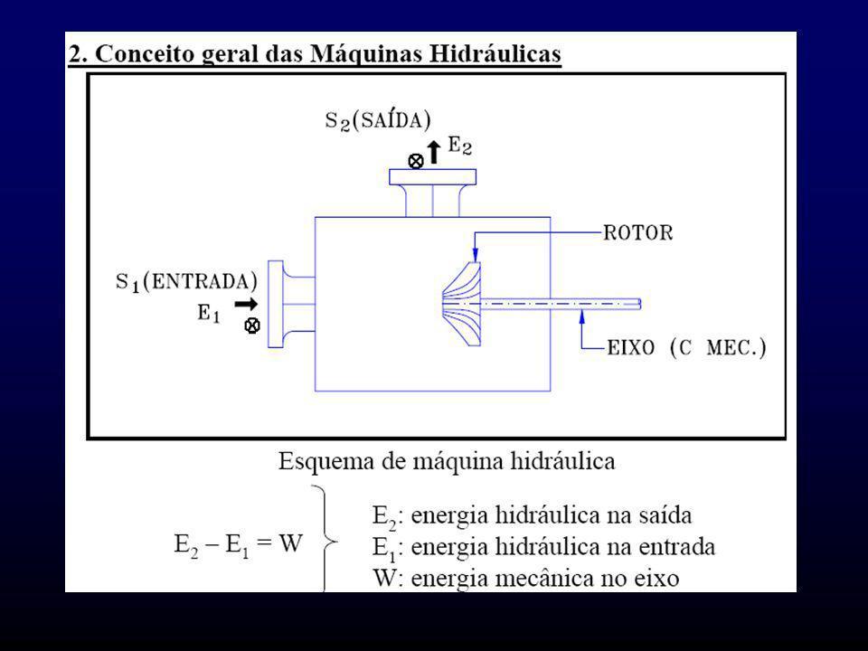 2. Conceito geral das Máquinas Hidráulicas