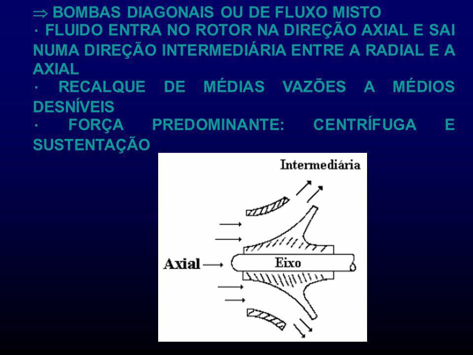  BOMBAS DIAGONAIS OU DE FLUXO MISTO