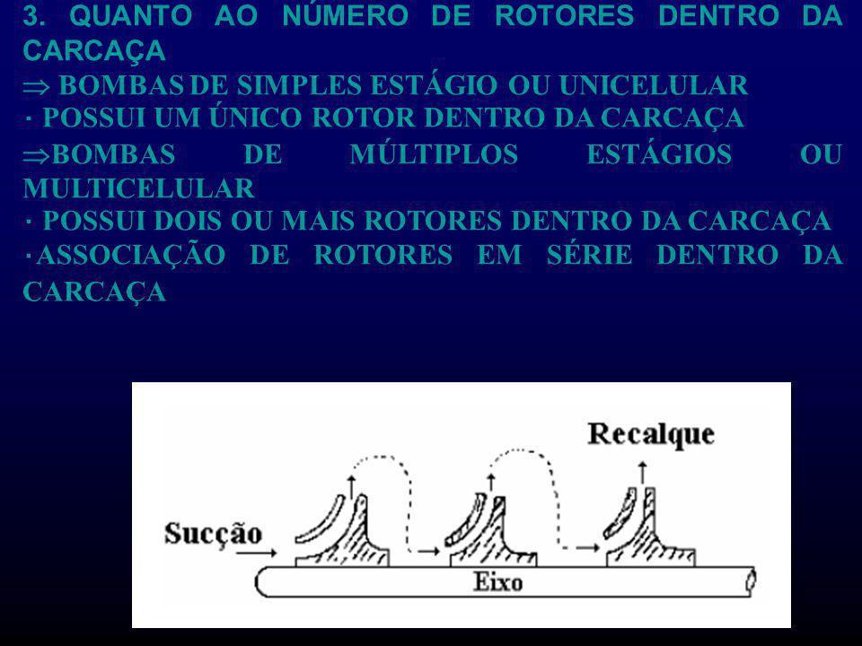 3. QUANTO AO NÚMERO DE ROTORES DENTRO DA CARCAÇA