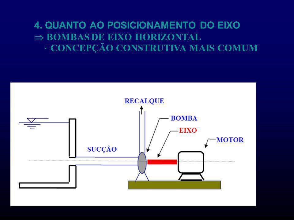 4. QUANTO AO POSICIONAMENTO DO EIXO