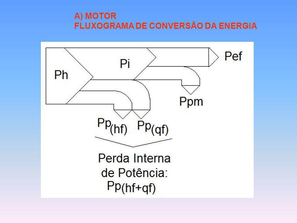 A) MOTOR FLUXOGRAMA DE CONVERSÃO DA ENERGIA