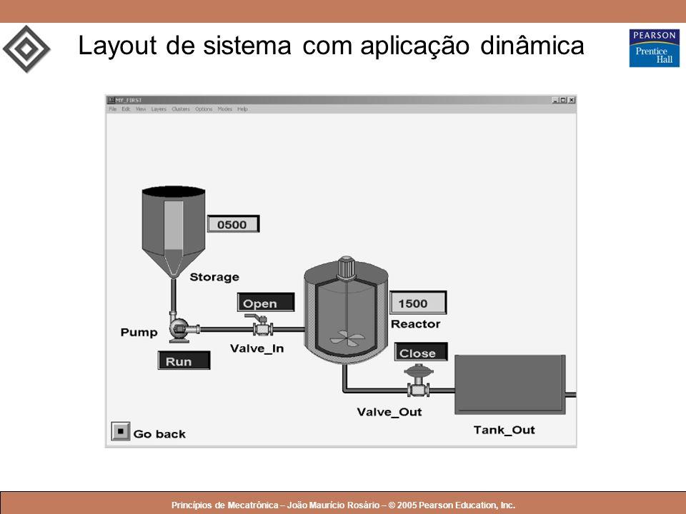 Layout de sistema com aplicação dinâmica
