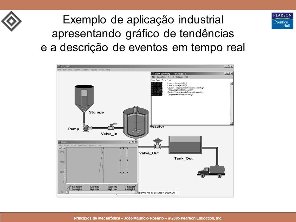 Exemplo de aplicação industrial apresentando gráfico de tendências e a descrição de eventos em tempo real