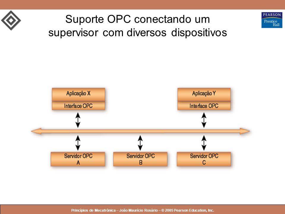 Suporte OPC conectando um supervisor com diversos dispositivos