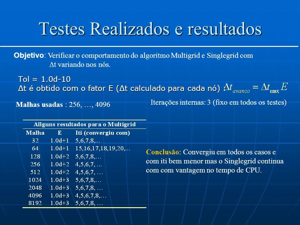 Testes Realizados e resultados