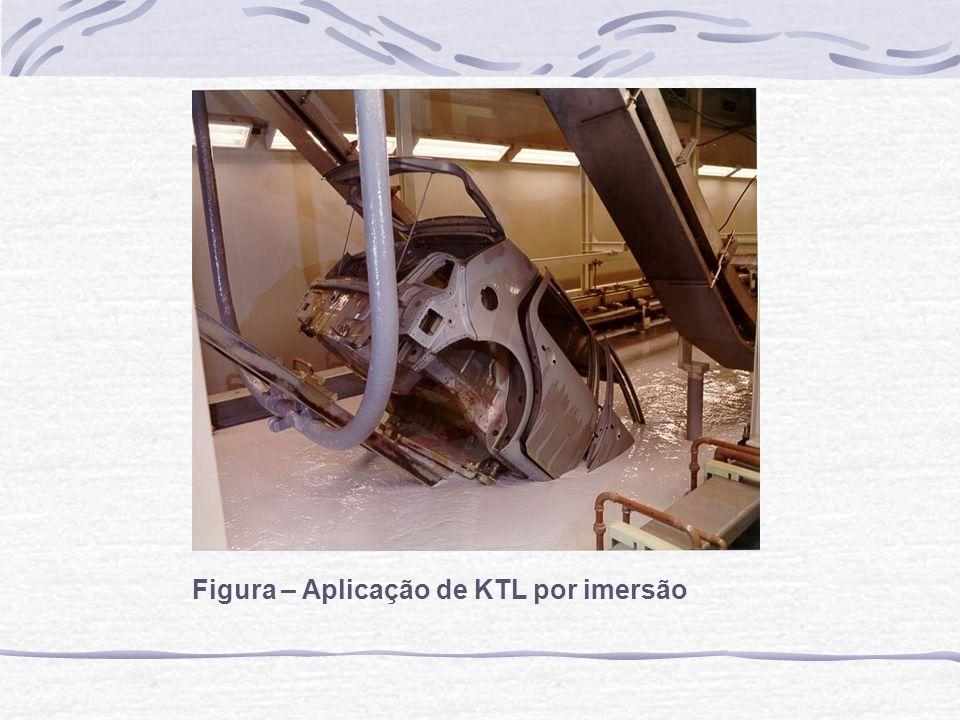 Figura – Aplicação de KTL por imersão