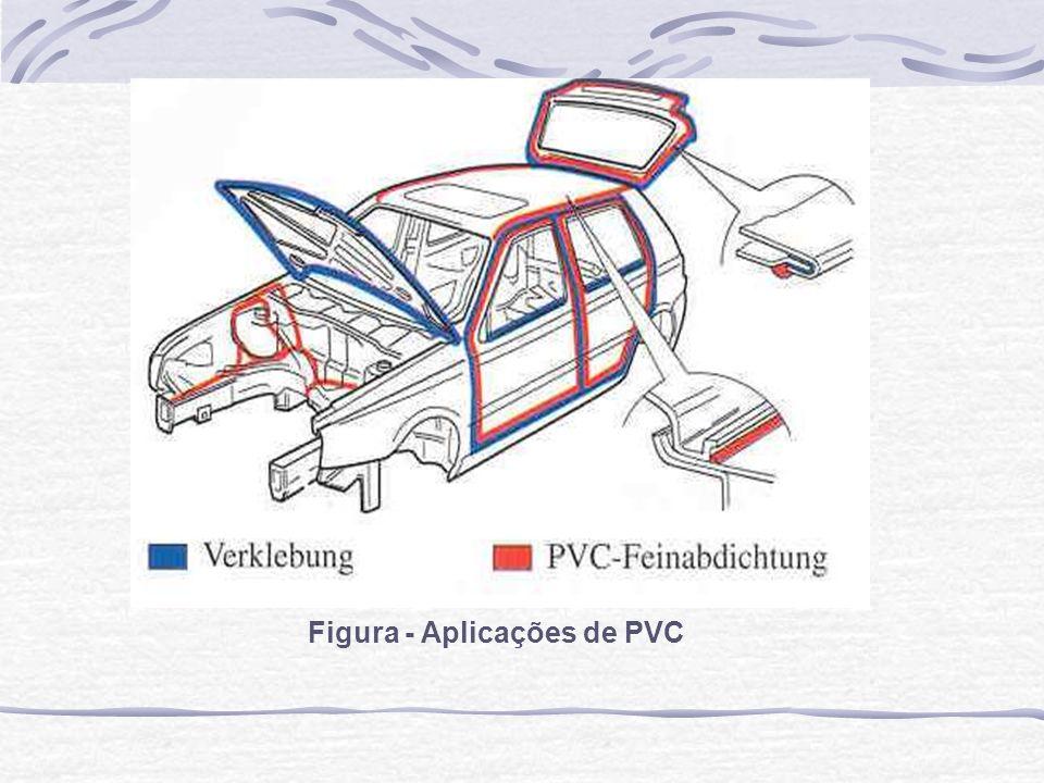 Figura - Aplicações de PVC