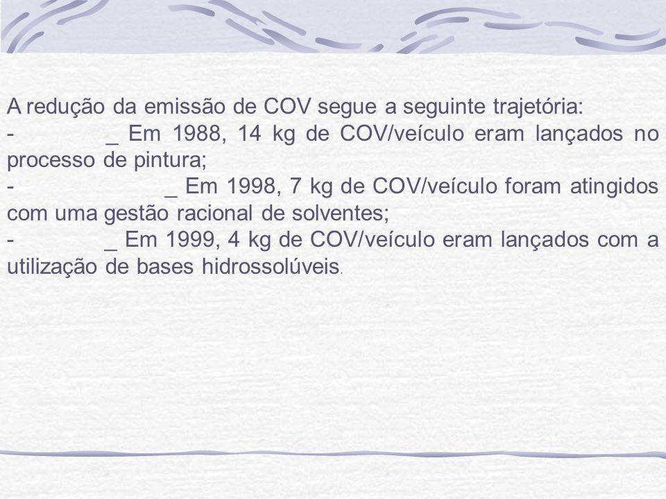 A redução da emissão de COV segue a seguinte trajetória: