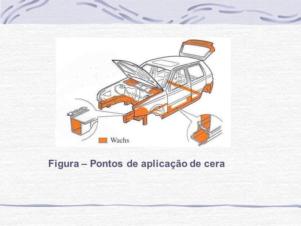 Figura – Pontos de aplicação de cera