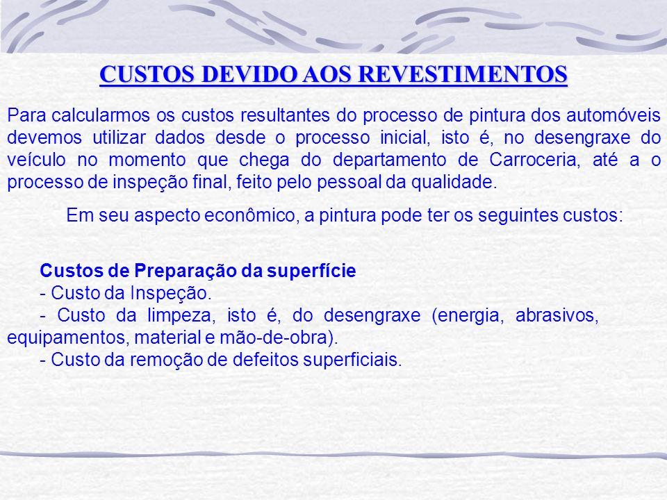 CUSTOS DEVIDO AOS REVESTIMENTOS