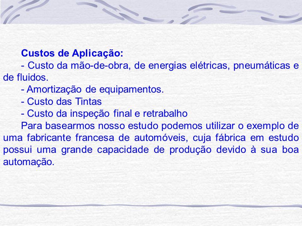 Custos de Aplicação: - Custo da mão-de-obra, de energias elétricas, pneumáticas e de fluidos. - Amortização de equipamentos.