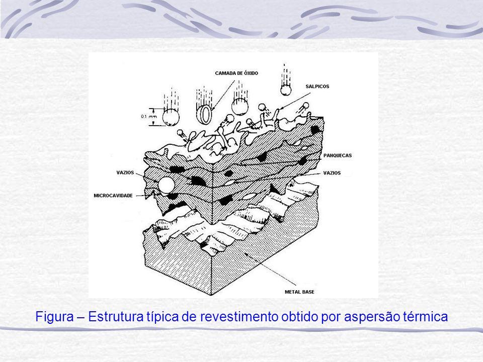Figura – Estrutura típica de revestimento obtido por aspersão térmica