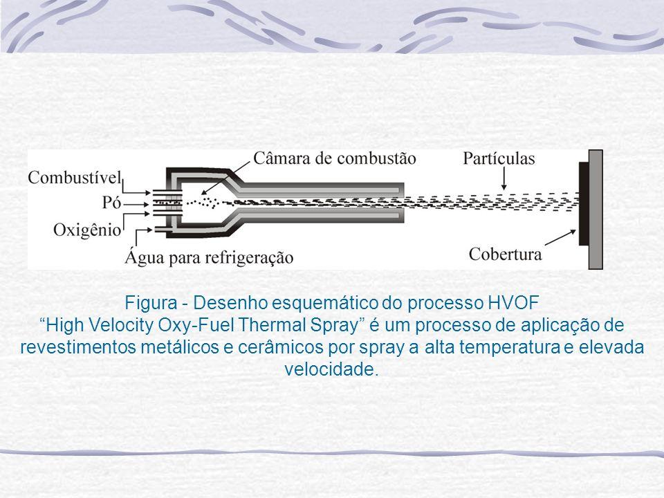 Figura - Desenho esquemático do processo HVOF