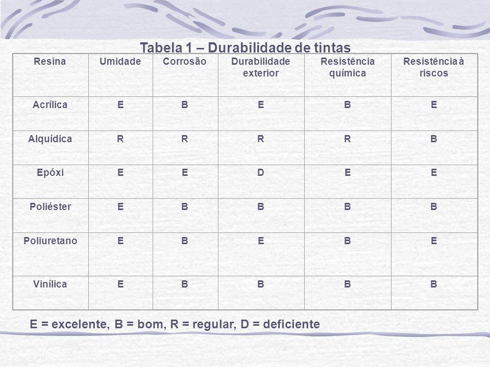 Tabela 1 – Durabilidade de tintas