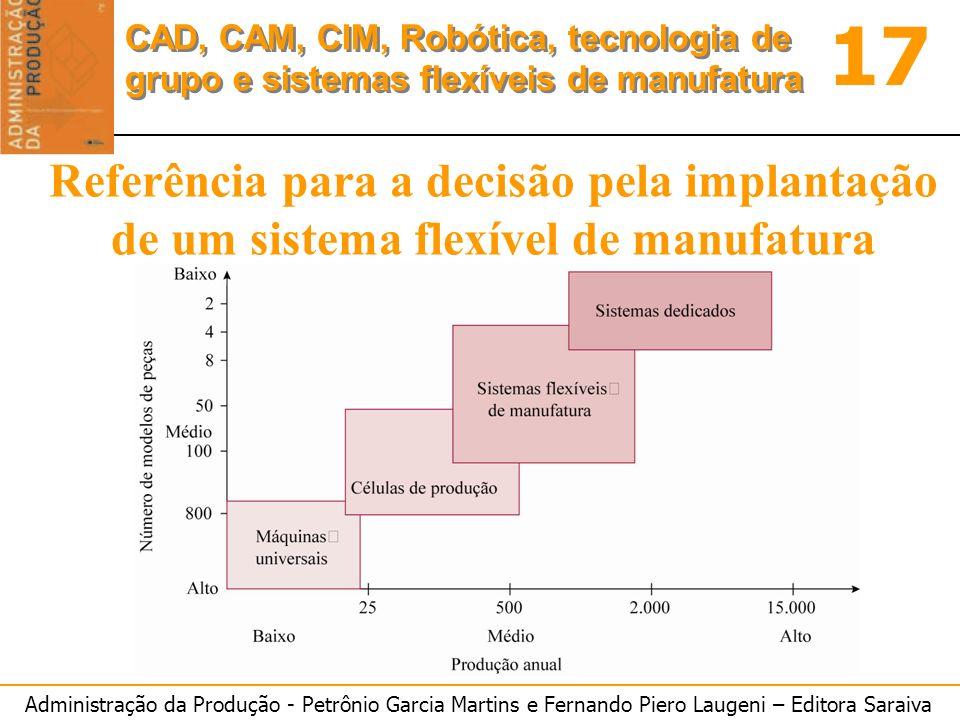 Referência para a decisão pela implantação de um sistema flexível de manufatura