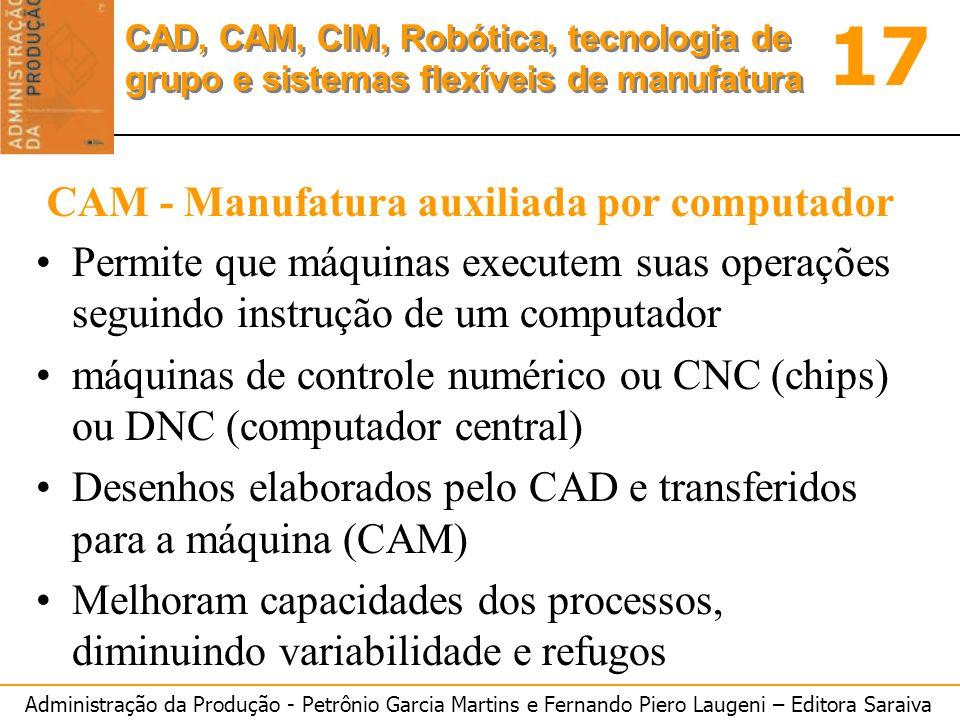 CAM - Manufatura auxiliada por computador