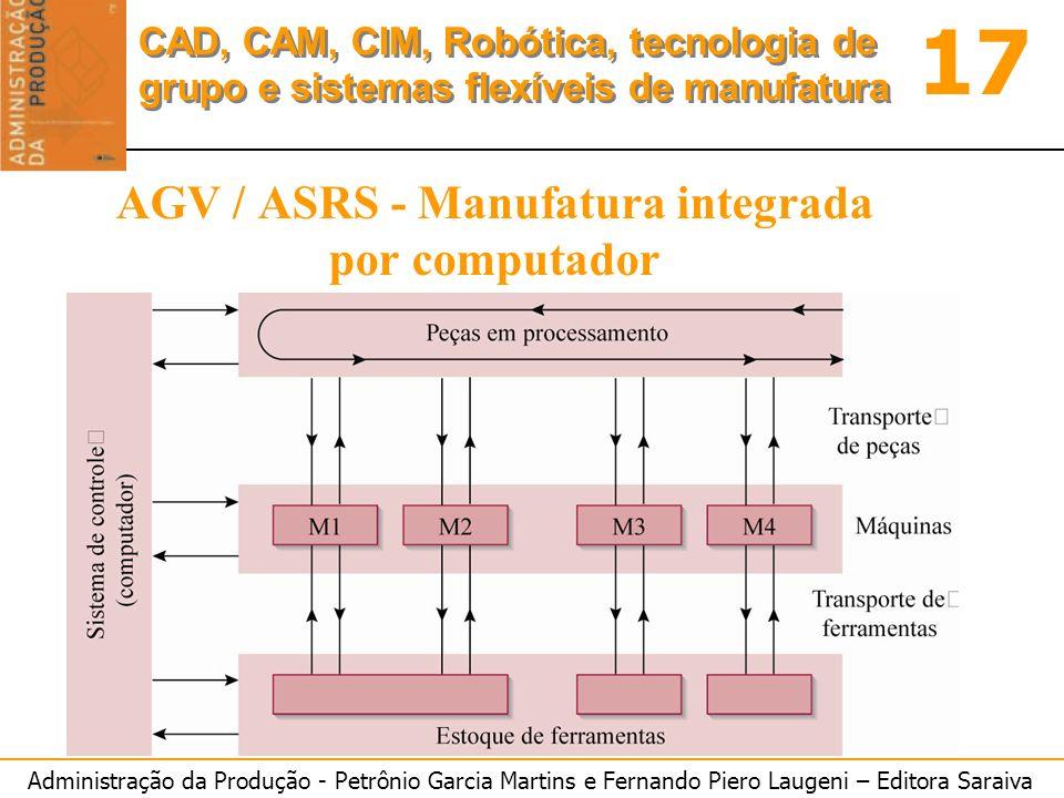 AGV / ASRS - Manufatura integrada por computador