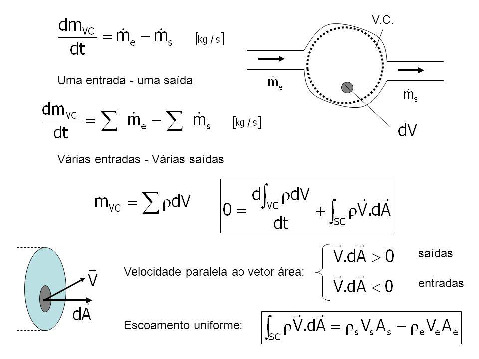 V.C.Uma entrada - uma saída. Várias entradas - Várias saídas. Velocidade paralela ao vetor área: saídas.