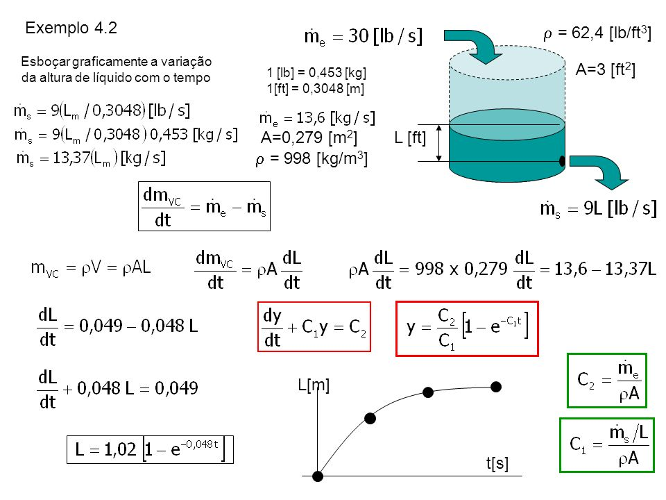 Esboçar graficamente a variação da altura de líquido com o tempo
